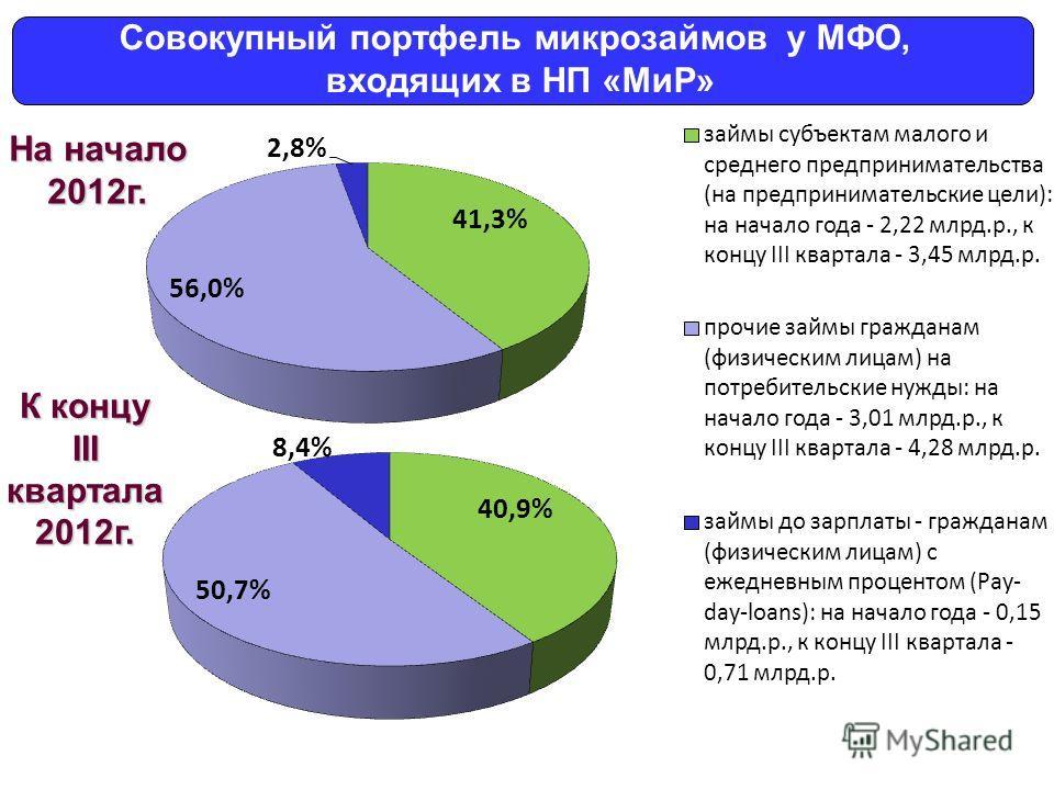 Совокупный портфель микрозаймов у МФО, входящих в НП «МиР» На начало 2012г. К концу IIIквартала2012г.
