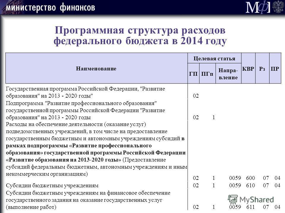Программная структура расходов федерального бюджета в 2014 году Наименование Целевая статья КВРРзПР ГППГп Напра- вление Государственная программа Российской Федерации,