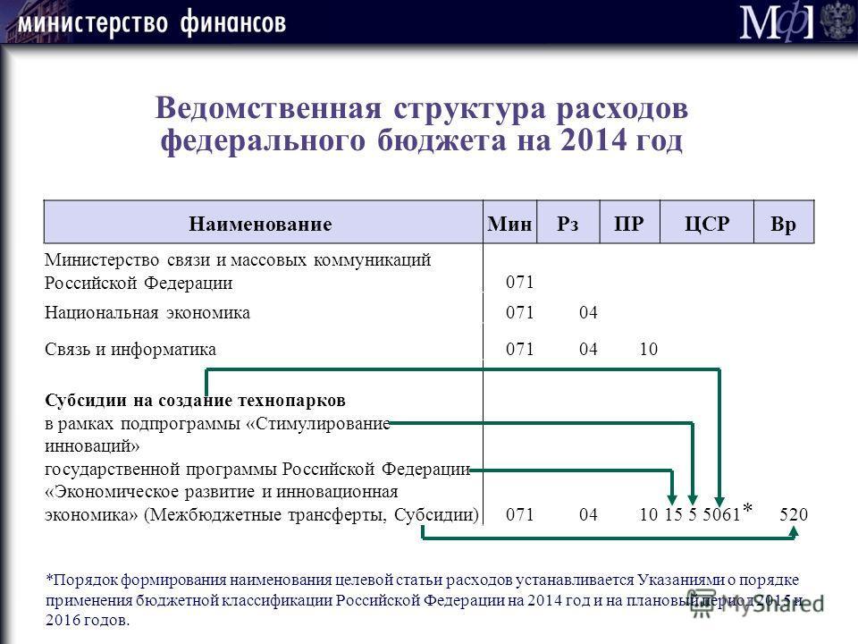 Ведомственная структура расходов федерального бюджета на 2014 год *Порядок формирования наименования целевой статьи расходов устанавливается Указаниями о порядке применения бюджетной классификации Российской Федерации на 2014 год и на плановый период