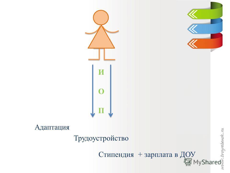 ИОПИОП Адаптация Трудоустройство Стипендия + зарплата в ДОУ