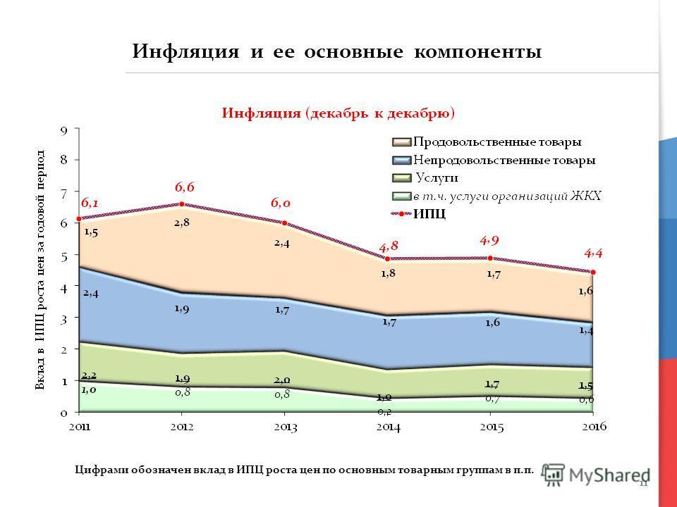 11 Цифрами обозначен вклад в ИПЦ роста цен по основным товарным группам в п.п. Инфляция и ее основные компоненты
