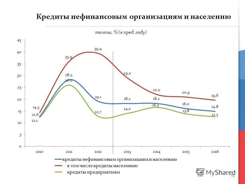 13 Кредиты нефинансовым организациям и населению темпы, % (к пред. году)