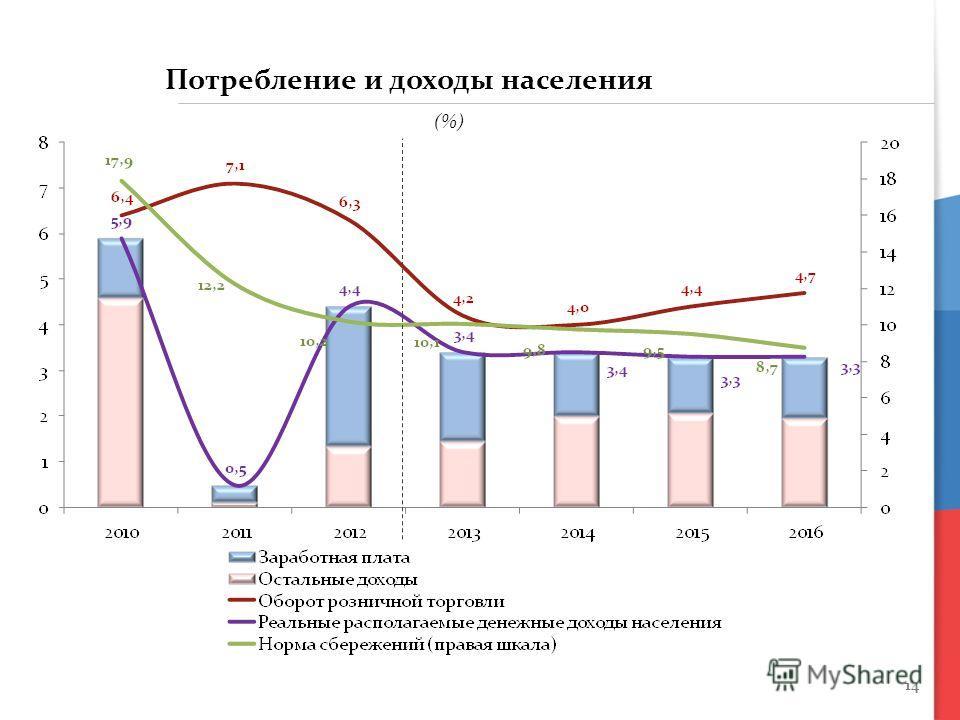 14 Потребление и доходы населения (%)