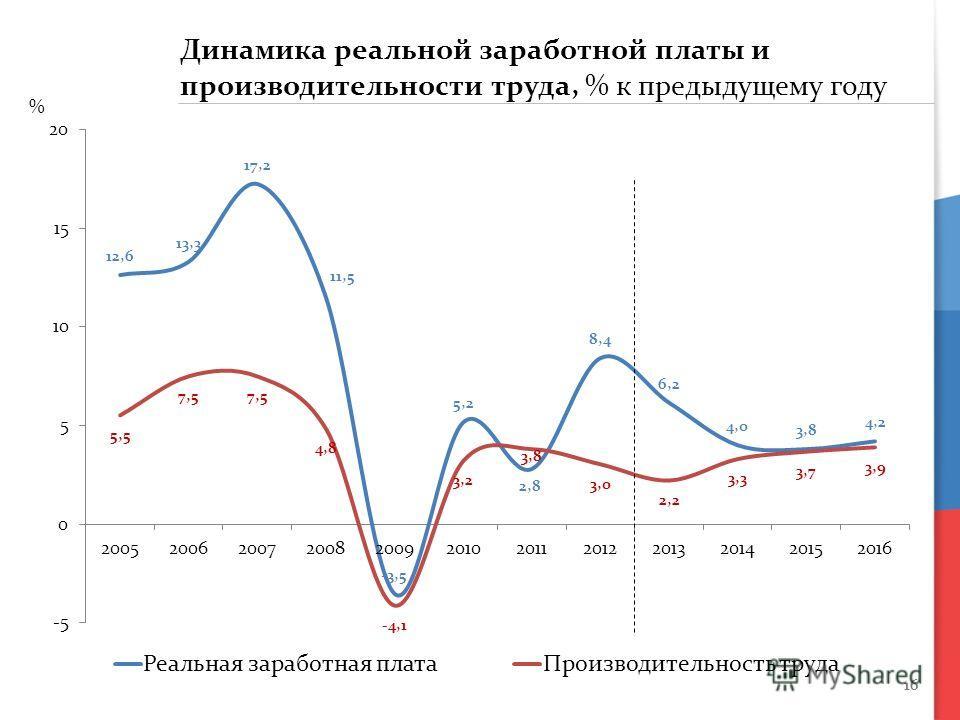 16 % Динамика реальной заработной платы и производительности труда, % к предыдущему году