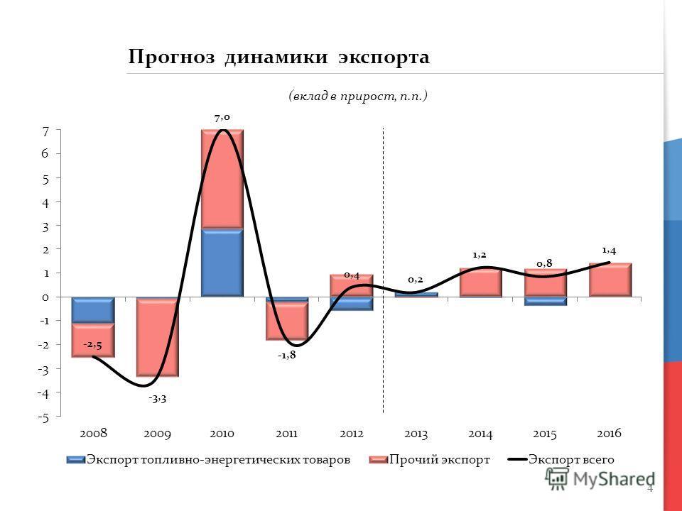 4 Прогноз динамики экспорта (вклад в прирост, п.п.)
