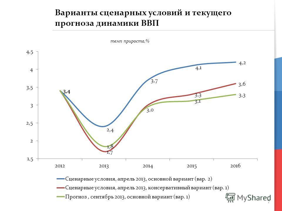 7 Варианты сценарных условий и текущего прогноза динамики ВВП