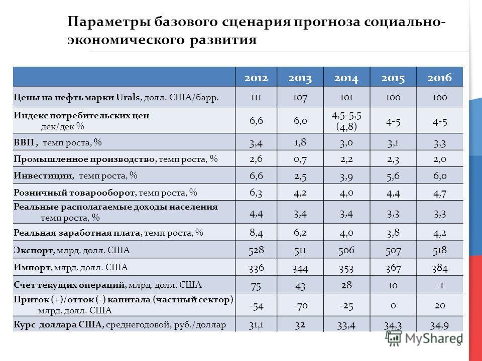 8 Параметры базового сценария прогноза социально- экономического развития 20122013201420152016 Цены на нефть марки Urals, долл. США/барр. 111107101100 Индекс потребительских цен дек/дек % 6,66,0 4,5-5,5 (4,8) 4-5 ВВП, темп роста, % 3,41,83,03,13,3 Пр