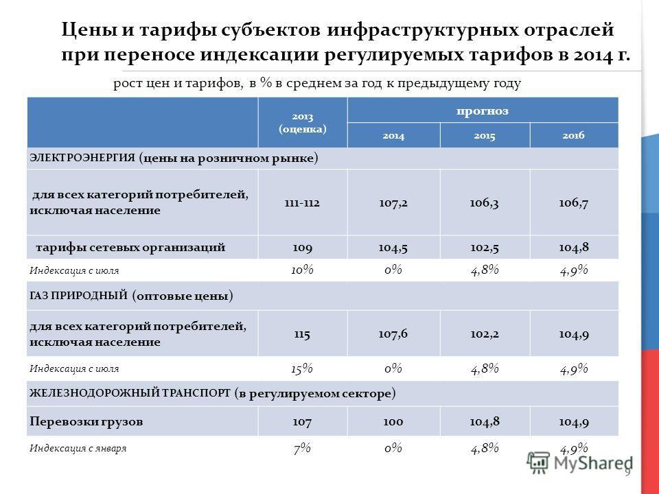 9 2013 (оценка) прогноз 201420152016 ЭЛЕКТРОЭНЕРГИЯ (цены на розничном рынке) для всех категорий потребителей, исключая население 111-112107,2106,3106,7 тарифы сетевых организаций109104,5102,5104,8 Индексация с июля 10%0%4,8%4,9% ГАЗ ПРИРОДНЫЙ (оптов