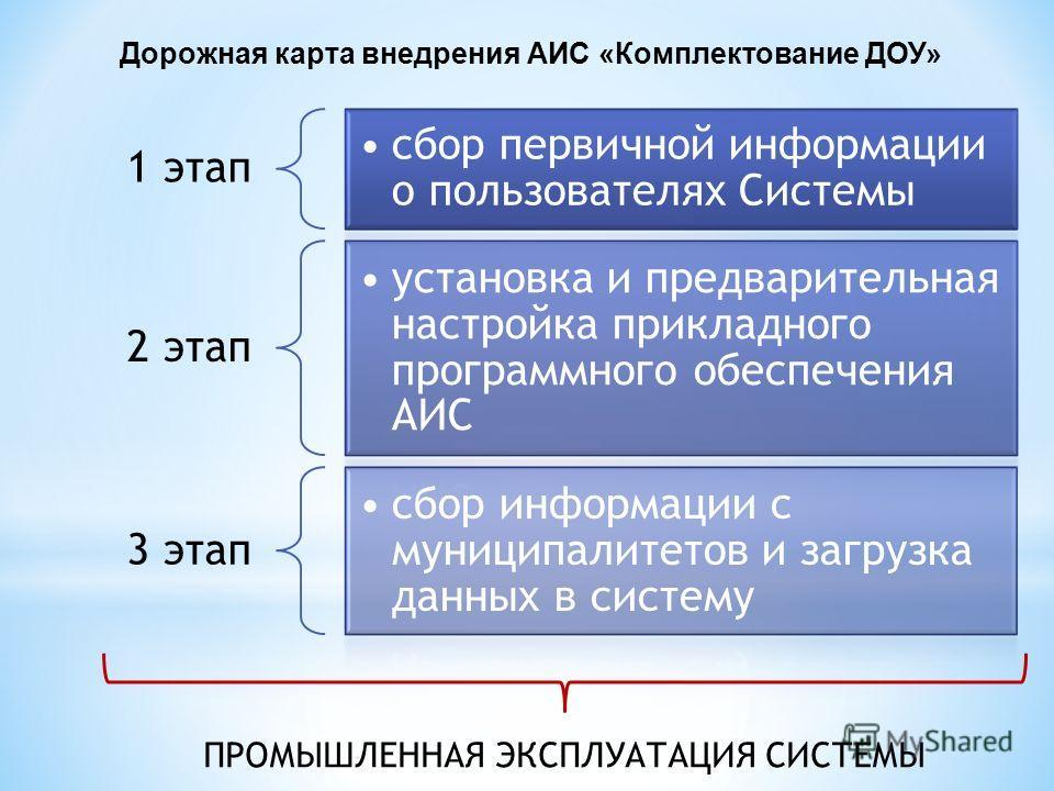 1 этап сбор первичной информации о пользователях Системы 2 этап установка и предварительная настройка прикладного программного обеспечения АИС 3 этап сбор информации с муниципалитетов и загрузка данных в систему ПРОМЫШЛЕННАЯ ЭКСПЛУАТАЦИЯ СИСТЕМЫ Доро