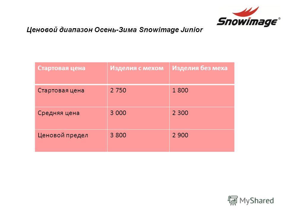 Стартовая ценаИзделия с мехомИзделия без меха Стартовая цена2 7501 800 Средняя цена3 0002 300 Ценовой предел3 8002 900 Ценовой диапазон Осень-Зима Snowimage Junior