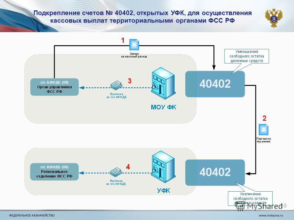 Подкрепление счетов 40402, открытых УФК, для осуществления кассовых выплат территориальными органами ФСС РФ 10