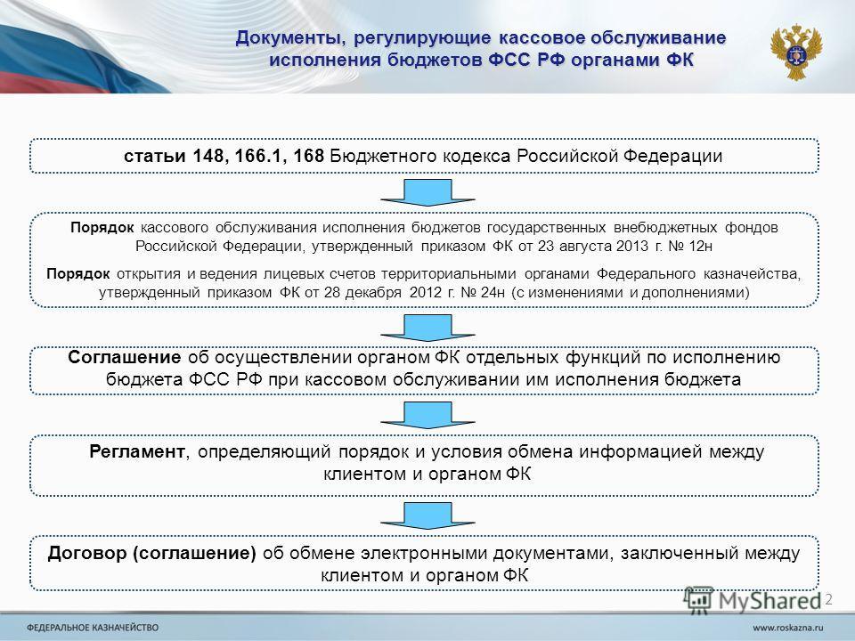 Документы, регулирующие кассовое обслуживание исполнения бюджетов ФСС РФ органами ФК 2 статьи 148, 166.1, 168 Бюджетного кодекса Российской Федерации Порядок кассового обслуживания исполнения бюджетов государственных внебюджетных фондов Российской Фе