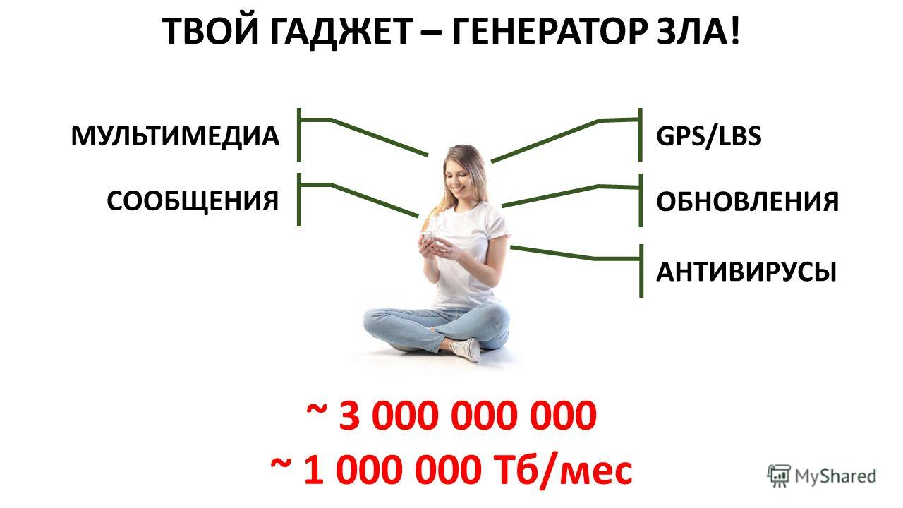 ТВОЙ ГАДЖЕТ – ГЕНЕРАТОР ЗЛА! ~ 3 000 000 000 ~ 1 000 000 Тб/мес GPS/LBS ОБНОВЛЕНИЯ АНТИВИРУСЫ МУЛЬТИМЕДИА СООБЩЕНИЯ