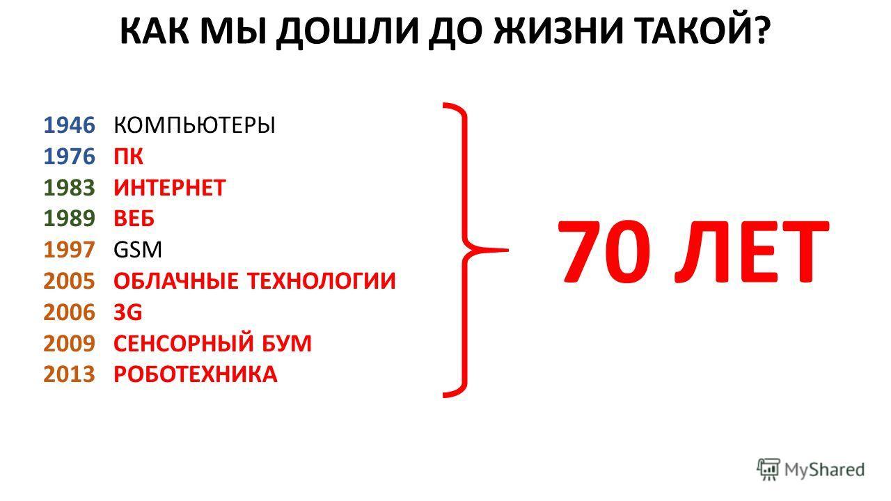 КАК МЫ ДОШЛИ ДО ЖИЗНИ ТАКОЙ? 1946 КОМПЬЮТЕРЫ 1976 ПК 1983 ИНТЕРНЕТ 1989 ВЕБ 1997 GSM 2005 ОБЛАЧНЫЕ ТЕХНОЛОГИИ 2006 3G 2009 СЕНСОРНЫЙ БУМ 2013 РОБОТЕХНИКА 70 ЛЕТ