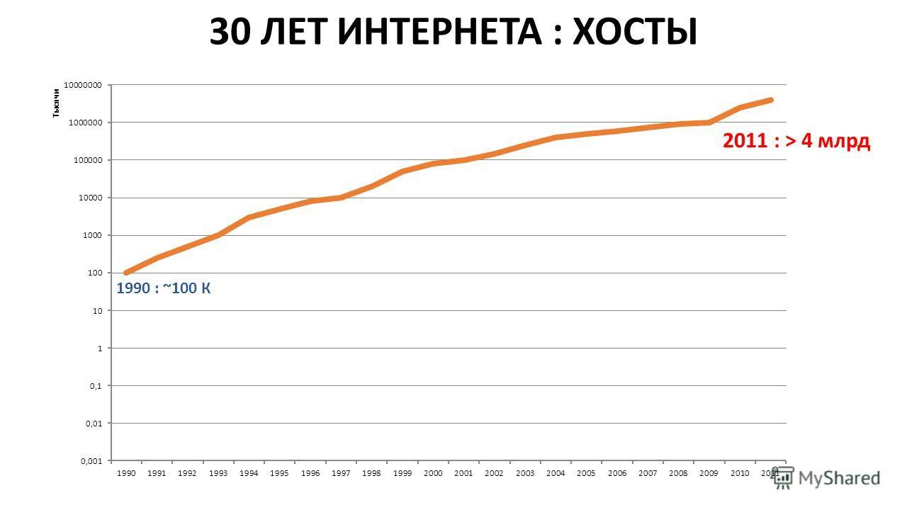 30 ЛЕТ ИНТЕРНЕТА : ХОСТЫ 1990 : ~100 К 2011 : > 4 млрд