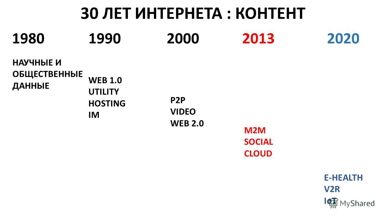 30 ЛЕТ ИНТЕРНЕТА : КОНТЕНТ 19801990200020132020 НАУЧНЫЕ И ОБЩЕСТВЕННЫЕ ДАННЫЕ WEB 1.0 UTILITY HOSTING IM P2P VIDEO WEB 2.0 M2M SOCIAL CLOUD E-HEALTH V2R IoT
