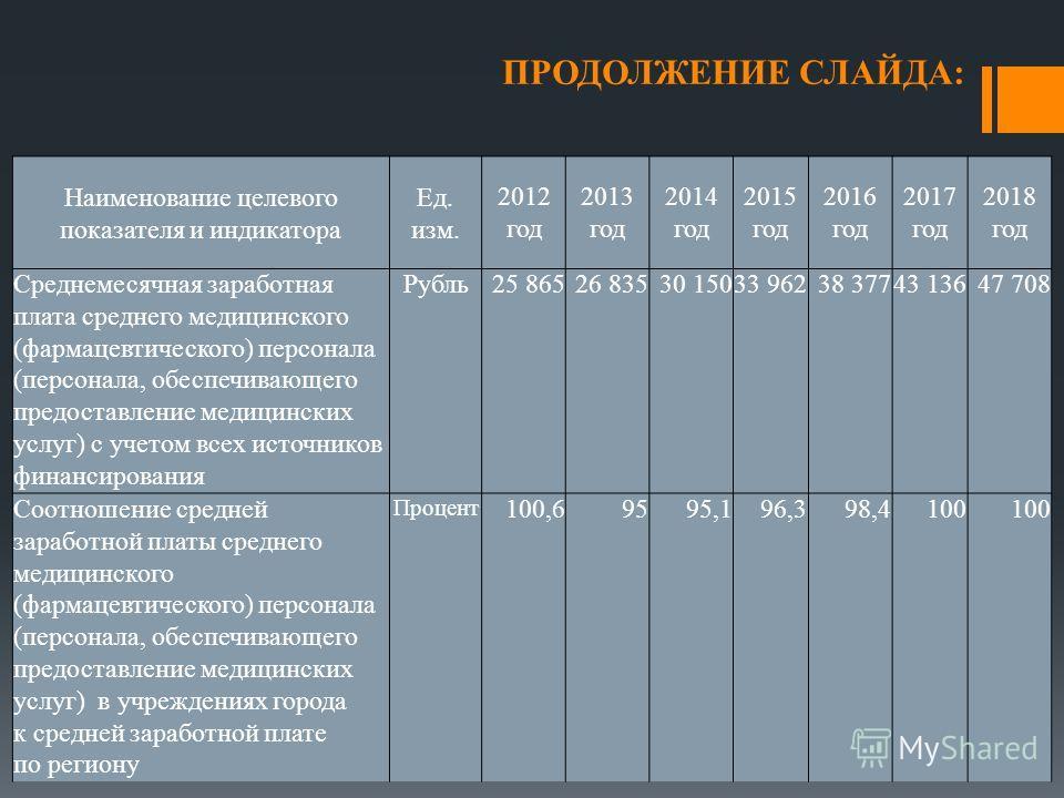 ПРОДОЛЖЕНИЕ СЛАЙДА: Наименование целевого показателя и индикатора Ед. изм. 2012 год 2013 год 2014 год 2015 год 2016 год 2017 год 2018 год Среднемесячная заработная плата среднего медицинского (фармацевтического) персонала (персонала, обеспечивающего