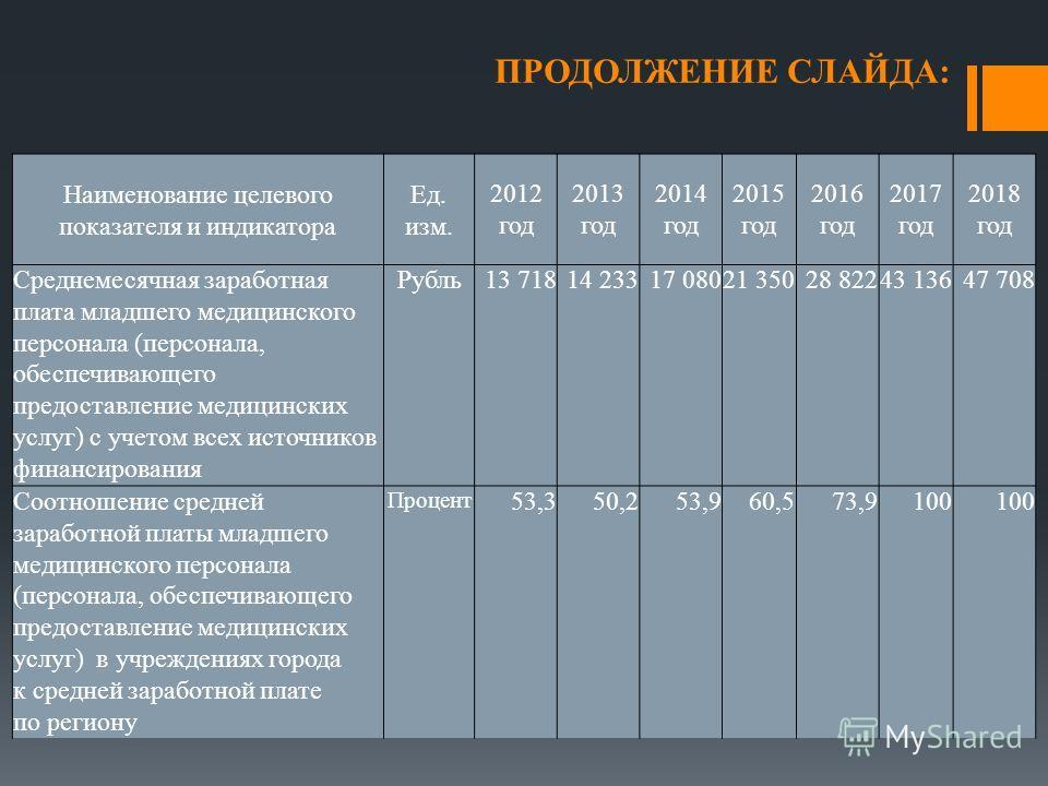 ПРОДОЛЖЕНИЕ СЛАЙДА: Наименование целевого показателя и индикатора Ед. изм. 2012 год 2013 год 2014 год 2015 год 2016 год 2017 год 2018 год Среднемесячная заработная плата младшего медицинского персонала (персонала, обеспечивающего предоставление медиц