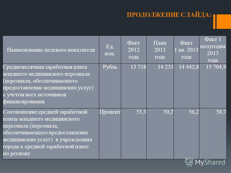 ПРОДОЛЖЕНИЕ СЛАЙДА: Наименование целевого показателя Ед. изм. Факт 2012 года План 2013 года Факт 1 кв. 2013 года Факт 1 полугодия 2013 года Среднемесячная заработная плата младшего медицинского персонала (персонала, обеспечивающего предоставление мед