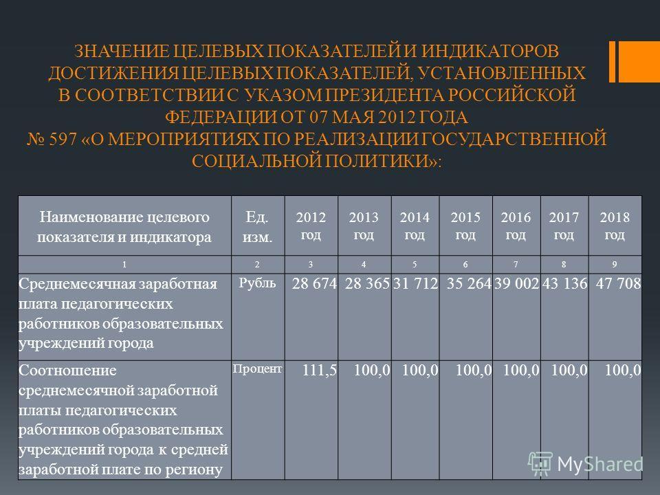 ЗНАЧЕНИЕ ЦЕЛЕВЫХ ПОКАЗАТЕЛЕЙ И ИНДИКАТОРОВ ДОСТИЖЕНИЯ ЦЕЛЕВЫХ ПОКАЗАТЕЛЕЙ, УСТАНОВЛЕННЫХ В СООТВЕТСТВИИ С УКАЗОМ ПРЕЗИДЕНТА РОССИЙСКОЙ ФЕДЕРАЦИИ ОТ 07 МАЯ 2012 ГОДА 597 «О МЕРОПРИЯТИЯХ ПО РЕАЛИЗАЦИИ ГОСУДАРСТВЕННОЙ СОЦИАЛЬНОЙ ПОЛИТИКИ»: Наименование