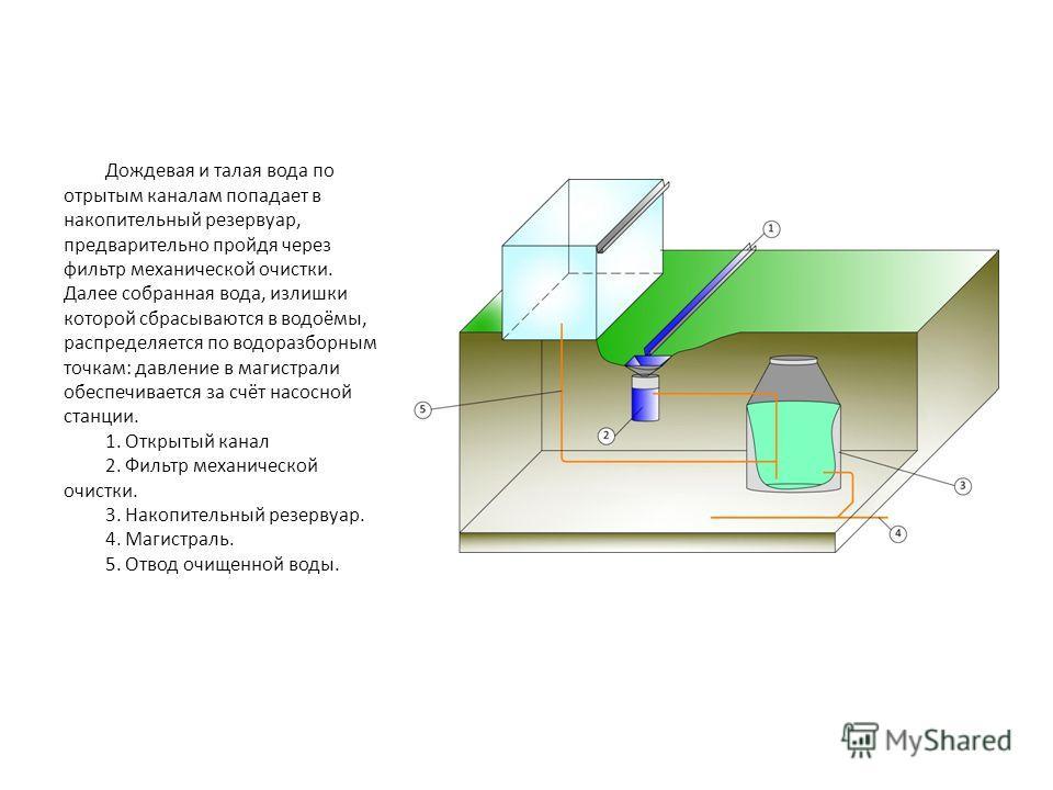 Дождевая и талая вода по отрытым каналам попадает в накопительный резервуар, предварительно пройдя через фильтр механической очистки. Далее собранная вода, излишки которой сбрасываются в водоёмы, распределяется по водоразборным точкам: давление в маг
