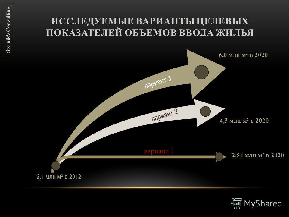 ИССЛЕДУЕМЫЕ ВАРИАНТЫ ЦЕЛЕВЫХ ПОКАЗАТЕЛЕЙ ОБЪЕМОВ ВВОДА ЖИЛЬЯ 2,1 млн м² в 2012 6,0 млн м² в 2020 4,3 млн м² в 2020 вариант 3 вариант 2 вариант 1 2,54 млн м² в 2020 Sternik's Consulting