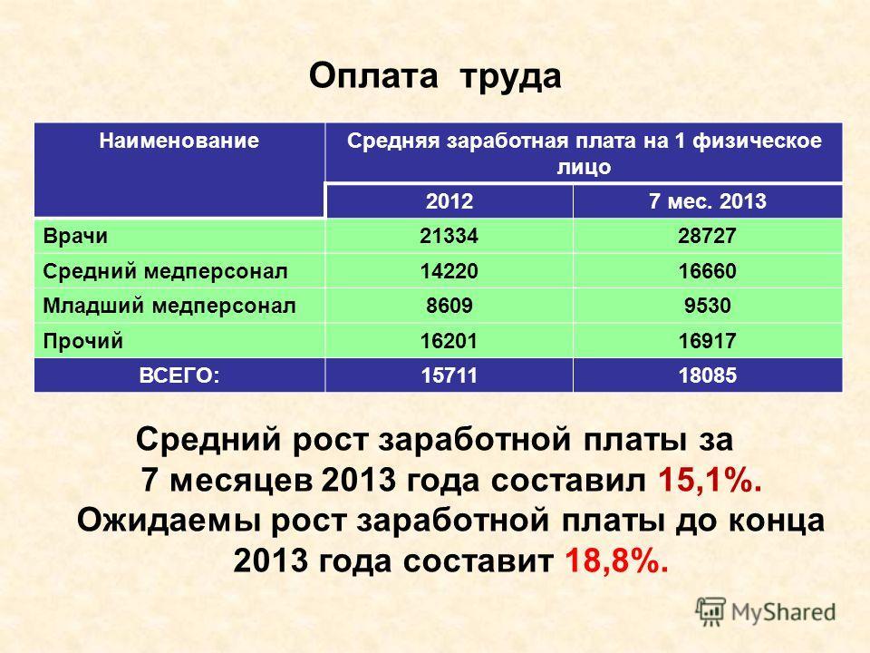 Оплата труда Средний рост заработной платы за 7 месяцев 2013 года составил 15,1%. Ожидаемы рост заработной платы до конца 2013 года составит 18,8%. НаименованиеСредняя заработная плата на 1 физическое лицо 20127 мес. 2013 Врачи2133428727 Средний медп