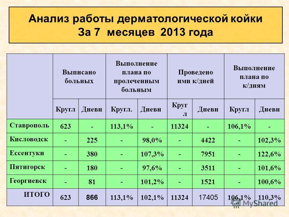 Выписано больных Выполнение плана по пролеченным больным Проведено ими к/дней Выполнение плана по к/дням КруглДневнКругл.Дневн Круг л ДневнКруглДневн Ставрополь 623-113,1%-11324-106,1%- Кисловодск - 225 - 98,0% - 4422 - 102,3% Ессентуки - 380 - 107,3