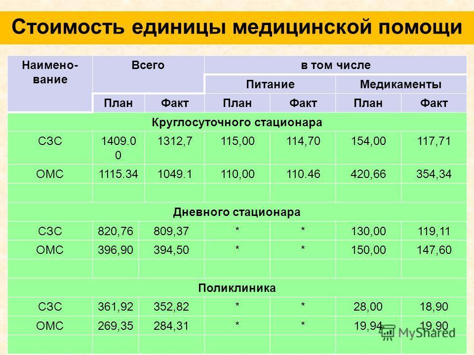 Стоимость единицы медицинской помощи Наимено- вание Всегов том числе ПитаниеМедикаменты ПланФактПланФактПланФакт Круглосуточного стационара СЗС1409.0 0 1312,7115,00114,70154,00117,71 ОМС1115.341049.1110,00110.46420,66354,34 Дневного стационара СЗС820