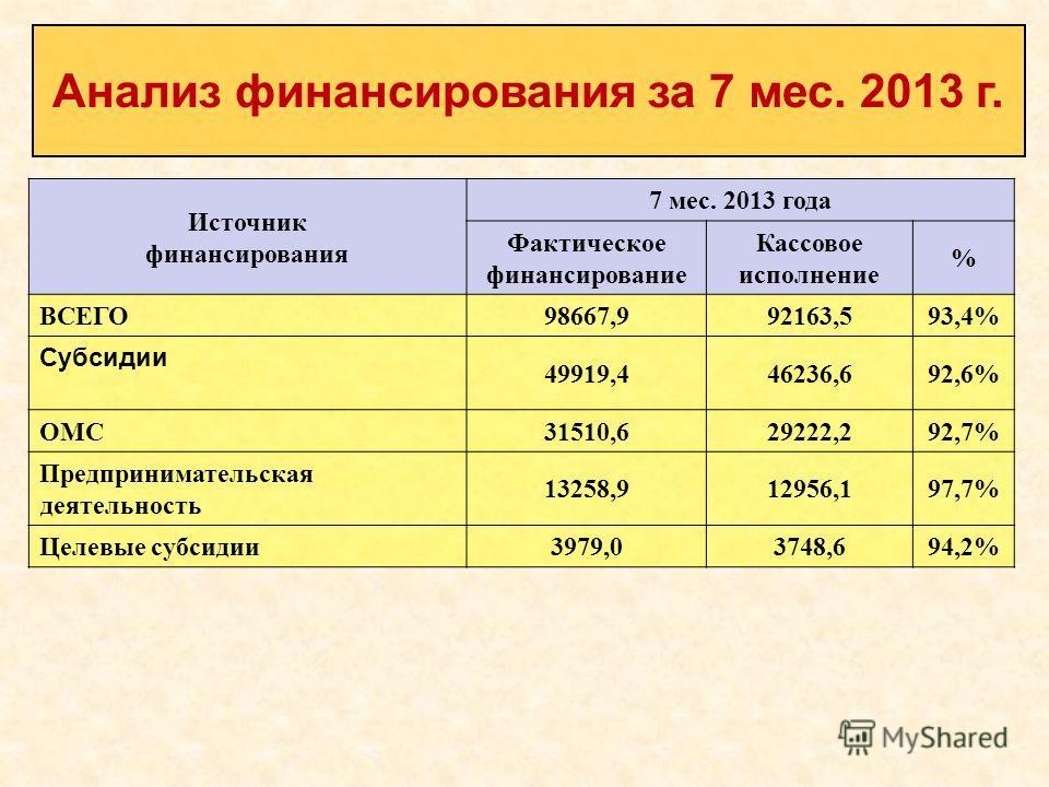 Источник финансирования 7 мес. 2013 года Фактическое финансирование Кассовое исполнение % ВСЕГО 98667,992163,5 93,4% Субсидии 49919,446236,692,6% ОМС 31510,629222,292,7% Предпринимательская деятельность 13258,912956,197,7% Целевые субсидии 3979,03748