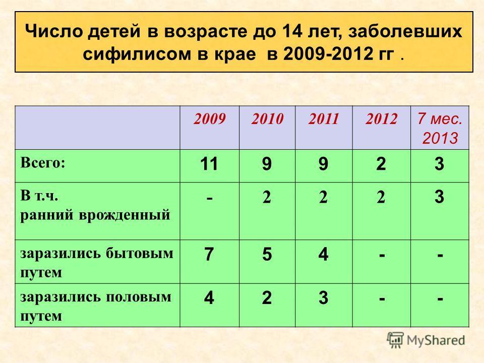 2009201020112012 7 мес. 2013 Всего: 119923 В т.ч. ранний врожденный -222 3 заразились бытовым путем 754-- заразились половым путем 423-- Число детей в возрасте до 14 лет, заболевших сифилисом в крае в 2009-2012 гг.