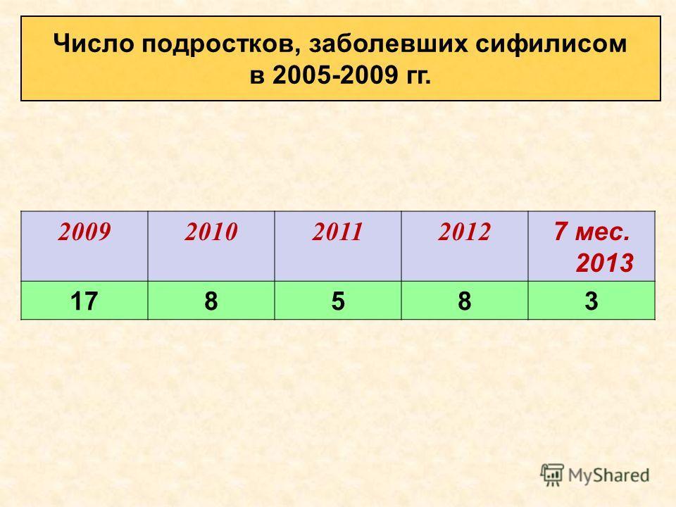 2009201020112012 7 мес. 2013 178583 Число подростков, заболевших сифилисом в 2005-2009 гг.