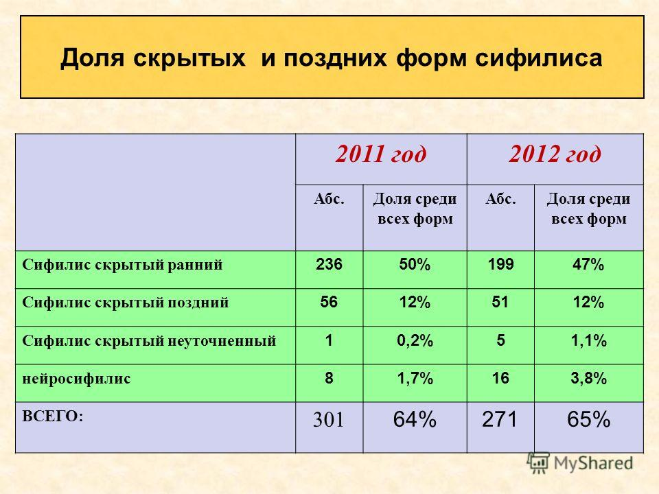 2011 год2012 год Абс.Доля среди всех форм Абс.Доля среди всех форм Сифилис скрытый ранний 23650%19947% Сифилис скрытый поздний 5612%5112% Сифилис скрытый неуточненный 10,2%51,1% нейросифилис 81,7%163,8% ВСЕГО: 301 64%27165% Доля скрытых и поздних фор
