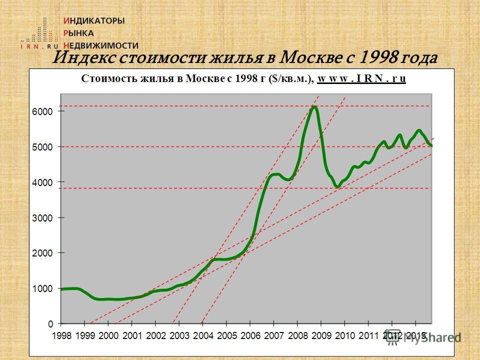 Индекс стоимости жилья в Москве с 1998 года