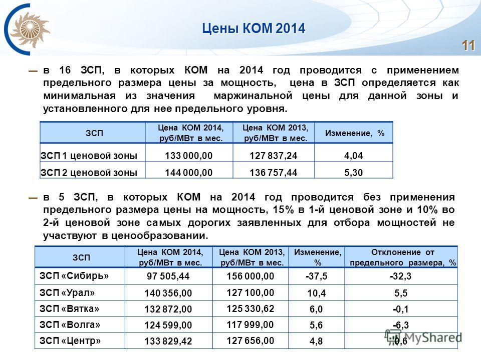 11 Цены КОМ 2014 в 16 ЗСП, в которых КОМ на 2014 год проводится с применением предельного размера цены за мощность, цена в ЗСП определяется как минимальная из значения маржинальной цены для данной зоны и установленного для нее предельного уровня. ЗСП