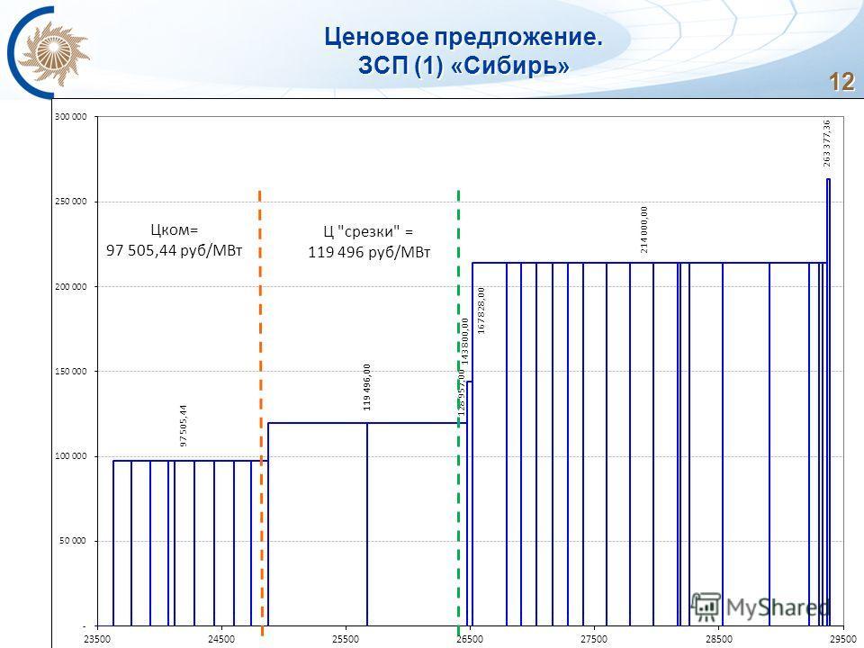 12 Ценовое предложение. ЗСП (1) «Сибирь»