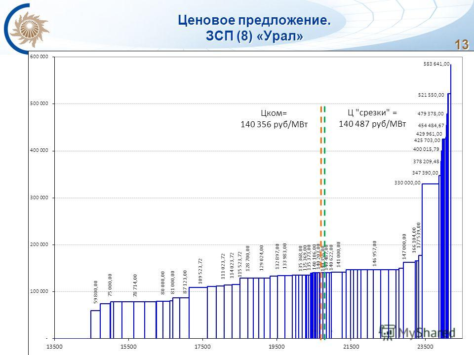 13 Ценовое предложение. ЗСП (8) «Урал»
