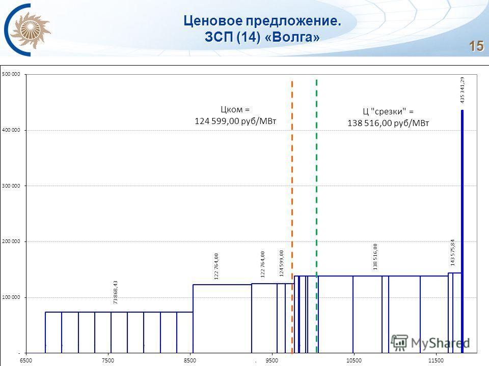 15 Ценовое предложение. ЗСП (14) «Волга»