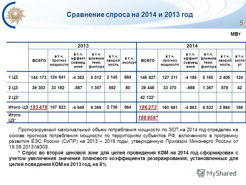 5 5 5 5 5 Сравнение спроса на 2014 и 2013 год 20132014 всего в т.ч. прогноз мощности в т.ч. эффект совмещ ения в т.ч. влияние темп. фактора в т.ч. аварий ность в т.ч. экспорт всего в т.ч. прогноз мощности в т.ч. эффект совмещ ения в т.ч. влияние темп