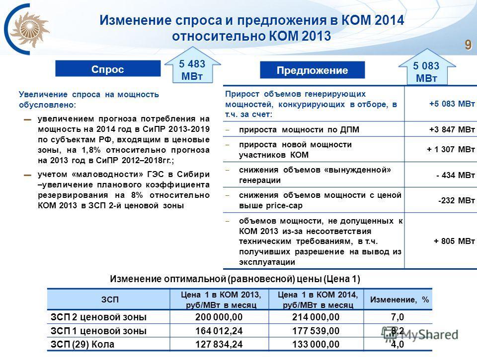 9 Изменение спроса и предложения в КОМ 2014 относительно КОМ 2013 ЗСП Цена 1 в КОМ 2013, руб/МВт в месяц Цена 1 в КОМ 2014, руб/МВт в месяц Изменение, % ЗСП 2 ценовой зоны200 000,00214 000,007,0 ЗСП 1 ценовой зоны164 012,24177 539,008,2 ЗСП (29) Кола