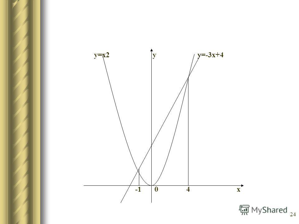 24 у=х2 у у=-3х+4 -1 0 4 х