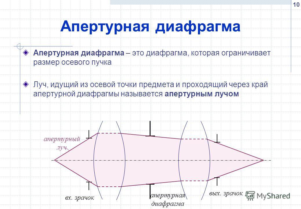10 Апертурная диафрагма Апертурная диафрагма – это диафрагма, которая ограничивает размер осевого пучка Луч, идущий из осевой точки предмета и проходящий через край апертурной диафрагмы называется апертурным лучом вх. зрачок апертурный луч апертурная