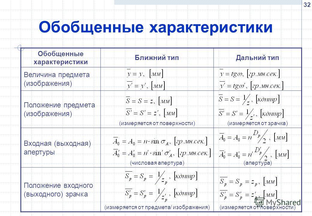 32 Обобщенные характеристики Ближний типДальний тип Величина предмета (изображения) Положение предмета (изображения) (измеряется от поверхности)(измеряется от зрачка) Входная (выходная) апертуры (числовая апертура)(апертура) Положение входного (выход