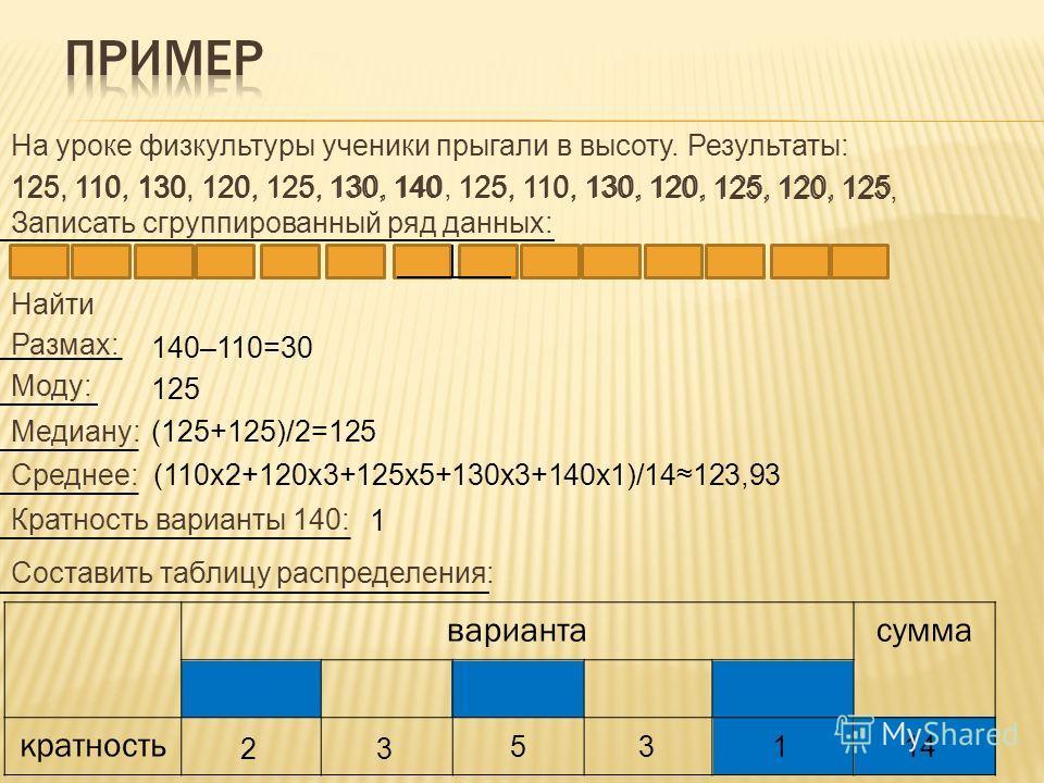 140 130, 130130, 125, 125125, 120, 120 120, 110,110110, На уроке физкультуры ученики прыгали в высоту. Результаты: 125, 110, 130, 120, 125, 130, 140, 125, 110, 130, 120, 125, 120, 125 Записать сгруппированный ряд данных: Найти Размах: Моду: Медиану:
