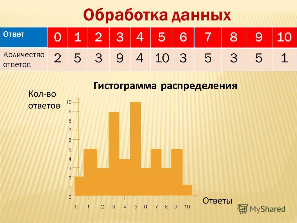 Ответ 012345678910 Количество ответов 253941035351 Кол-во ответов 10 9 8 7 6 5 4 3 2 1 0 0 1 2 3 4 5 6 7 8 9 10 Обработка данных Гистограмма распределения Ответы 0 2 1 5 2 3 5 10 4 4 6 3 3 9 8 3 7 5 1 9 5