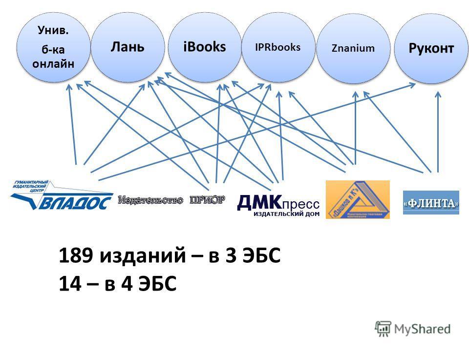 Унив. б-ка онлайн Унив. б-ка онлайн Лань iBooks IPRbooks Znanium Руконт 189 изданий – в 3 ЭБС 14 – в 4 ЭБС