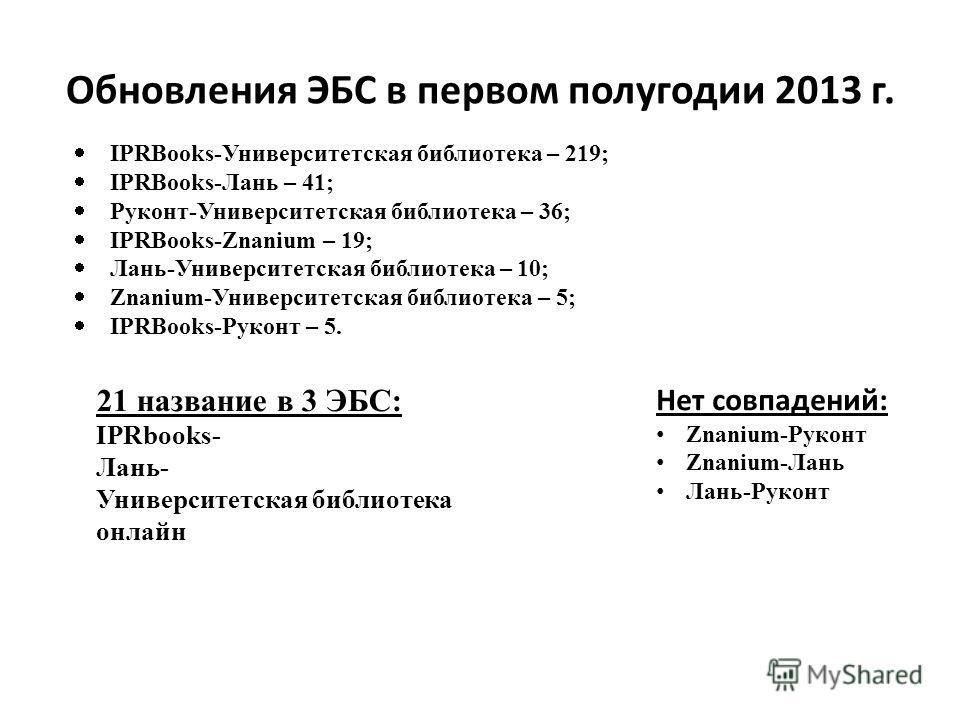 Обновления ЭБС в первом полугодии 2013 г. IPRBooks-Университетская библиотека – 219; IPRBooks-Лань – 41; Руконт-Университетская библиотека – 36; IPRBooks-Znanium – 19; Лань-Университетская библиотека – 10; Znanium-Университетская библиотека – 5; IPRB