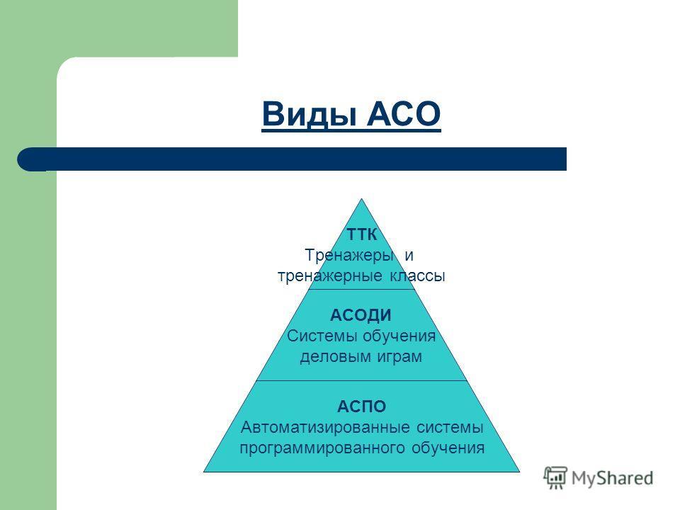 Виды АСО ТТК Тренажеры и тренажерные классы АСОДИ Системы обучения деловым играм АСПО Автоматизированные системы программированного обучения