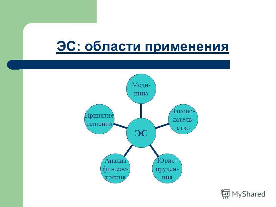 ЭС: области применения ЭС Меди- цина Законо- датель- ство Юрис- пруден- ция Анализ фин.сос- тояния Принятие решений