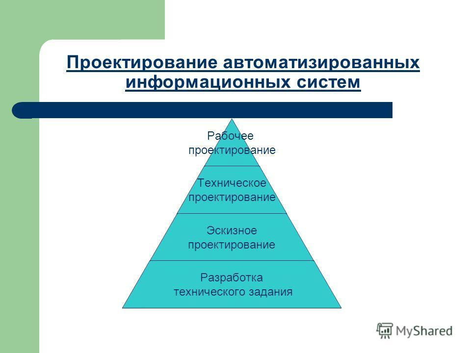 Системы и системы поддержки принятия